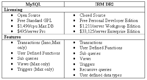 DB2table
